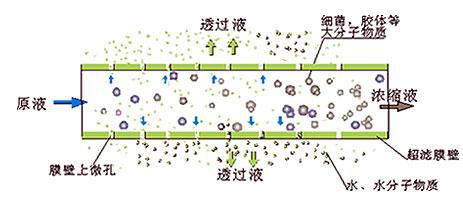 集成电路,硅晶片,显示管等电子元器件冲洗水    制药行业用水.